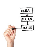 Idea plan and action concept Stock Photography