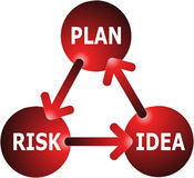 Idea-Plan-Risk Concept. The Relationship Between Idea, Plan and Risk Offering Cycle Concept vector illustration
