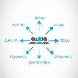 Idea process group Royalty Free Stock Photo