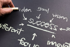 Idea to success Stock Image