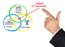 Ideal IT security. Presenting diagram of ideal IT security Royalty Free Stock Photography