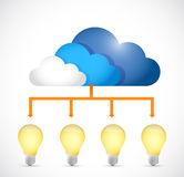 Ideas store on a cloud. concept diagram Royalty Free Stock Photo