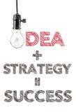 Idee plus Strategiegleichgestellterfolg, Handschrift, Innovation Stockfotografie