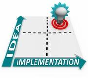 Ideen-Implementierung-Matrix - Unternehmensplan-Erfolg Lizenzfreies Stockfoto