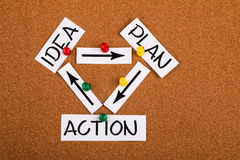 IDEEN-PLAN-AKTION Stockbilder