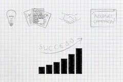Ideia ao plano de negócios aos negócios do investimento e ao campaig do mercado Imagem de Stock