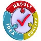 Ideia, qualidade, resultado A marca de verificação sob a forma de um enigma Fotos de Stock