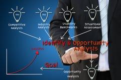 Identifique y concepto de la carta del análisis de la oportunidad imagen de archivo