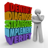 Identify Diagnose Strategize Implement Verify Thinking Person Pl. A thinker stands beside the words Identify, Diagnose, Strategize, Implement and Verify to Stock Images