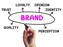 Identità di Brand Diagram Shows Company e Fotografia Stock