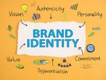Identità di marca Concetto commercializzante di tipografia di parole di affari fotografia stock