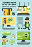Identity Theft On The Internet. Phishing ,ATM Skimming,Vector Infographic Business Elements royalty free illustration