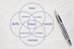 Ikigai begrepp - en anledning för att vara Arkivfoton