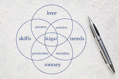 Ikigai concept - a reason for being. Ikigai - interpretation of Japanese concept - a reason for being as a balance between love, skills, needs and money - a stock photos