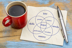 Ikigai concept - a reason for being. Ikigai - interpretation of Japanese concept - a reason for being as a balance between love, skills, needs and money stock images