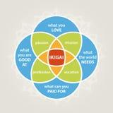 Ikigai diagram. Self realization illustration, minimalistic life style stock illustration