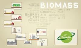 Ikone mit 03 Biomasse Stockbild