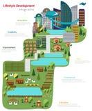 Il mondo di sviluppo di stile di vita dall'azienda agricola alla mappa infographic della città Immagini Stock