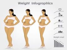 Il peso femminile mette in scena la perdita di peso di infographics, illustra di vettore Fotografia Stock