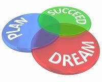 Il piano di sogno riesce il consiglio come a Venn Diagram Circles Fotografia Stock Libera da Diritti