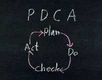 Il piano fa il diagramma di Legge di controllo Fotografia Stock