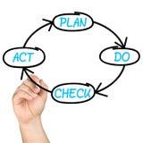 Il piano fa la lavagna del ciclo di Legge di controllo PDCA immagine stock libera da diritti