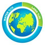 Il rapporto di percentuale dell'acqua e la terra sul ` s della terra sorgono Fotografie Stock Libere da Diritti