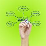 Il significato del concetto di HACCP (analisi dei rischi dei punti di controllo critici) un principio per utilizzato nella fabbri Immagine Stock Libera da Diritti