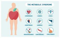 Il sundrome metabolico Immagini Stock Libere da Diritti