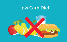 Illustation of Low carb diet with cross sign on burger and milk Royalty Free Stock Photography
