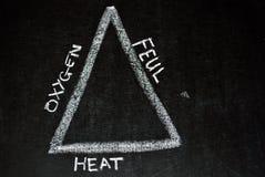 De driehoek van de brand Stock Foto's