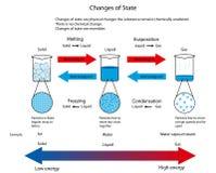 Illustratie voor veranderingen van staat tussen vast lichaam, vloeistof en gas stock illustratie