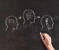 Illustrating Development of Solution on Chalkboard Royalty Free Stock Image
