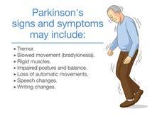 Illustration über Parkinson-` s Krankheitssymptome und -zeichen lizenzfreie abbildung