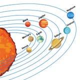 Illustration av solsystemet som visar planeter runt om solen Fotografering för Bildbyråer