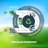 Illustration circulaire d'économie illustration stock