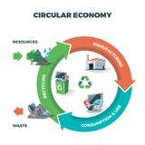 Illustration circulaire d'économie illustration libre de droits