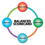 Balanced scorecard icon. An illustration of a colorful circle with the text balanced scorecard in the middle Royalty Free Stock Images