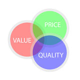 Illustration for correlation between Value, Price and Quality Stock Images