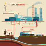 Illustration of a crude oil refining. Stages of processing crude oil on refinery plant from extraction to shipments. Flat graphic design royalty free illustration