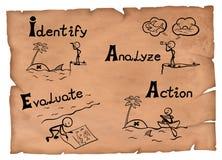 Illustration démodée d'un concept de gestion des risques Quatre étapes dessinant sur un parchemin illustration libre de droits