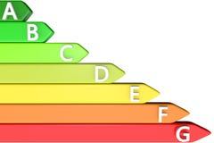Illustration 3d: Das Farbdiagrammgrün, Gelb, Orange, Rot der Energieeffizienz mit Textsymbol-ABC-Buchstaben auf einer Weißrücksei Lizenzfreie Stockbilder