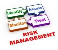 cycle de gestion des risques 3d Photos stock