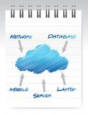 Illustration de calcul de bloc-notes de nuage Photographie stock