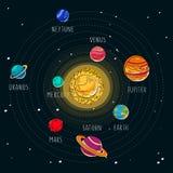 Illustration de dessin animé de vecteur Système solaire Fond d'exploration d'espace illustration de vecteur