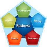 Illustration de diagramme d'affaires de composants d'affaires illustration de vecteur