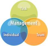 Illustration de diagramme d'affaires de direction d'action Photos stock