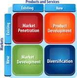 Illustration de diagramme d'affaires de matrice de développement du marché Photographie stock libre de droits