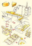 Illustration de fromagerie Images stock