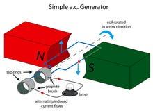 Illustration de generat simple de courant alternatif illustration stock